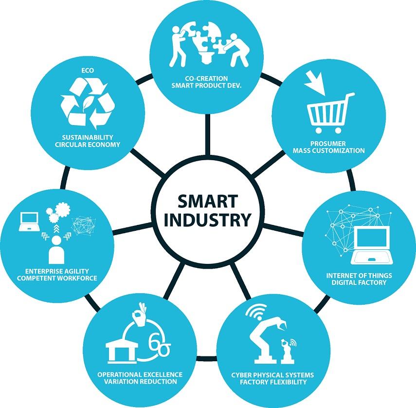 smart industry uitleg